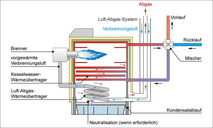 Schematische Darstellung der Funktion von Brennwerttechnik